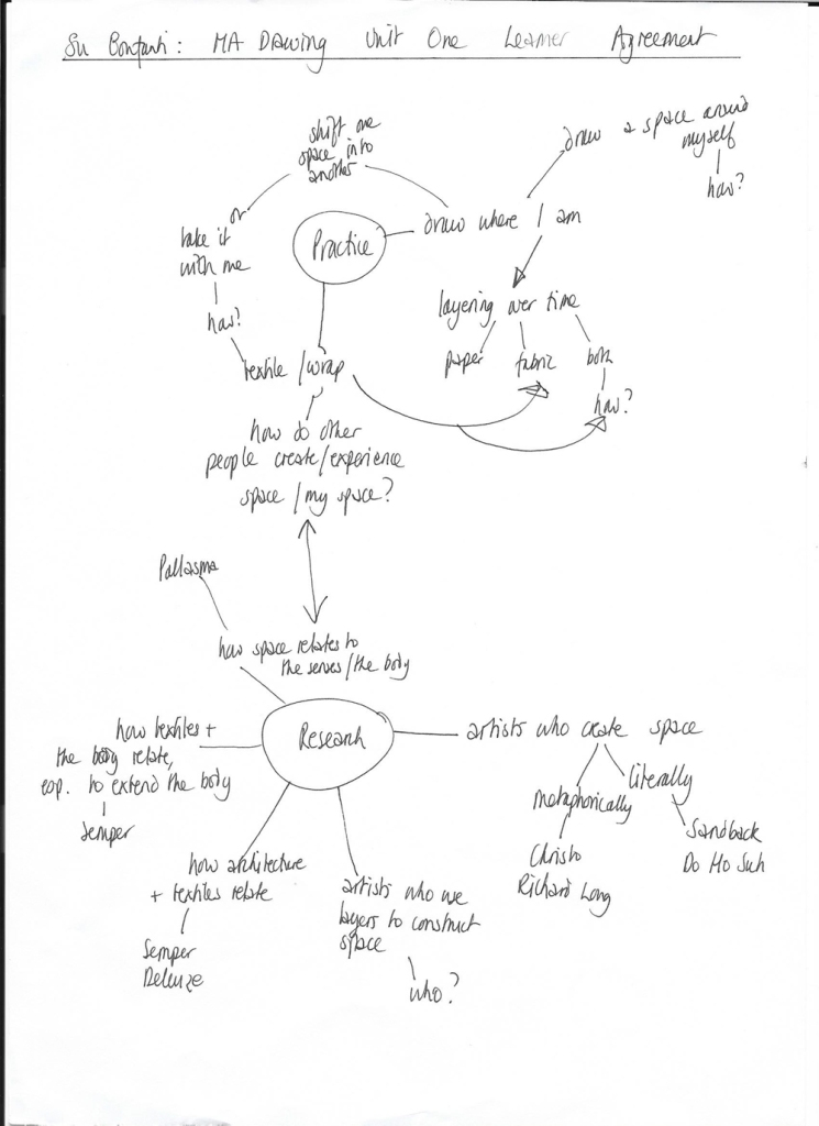 151018 Su Bonfanti Unit 1 Learner Agreement mindmap small for web